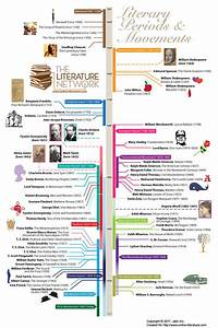 Teaching The Timeline  Chronology As Core Curriculum