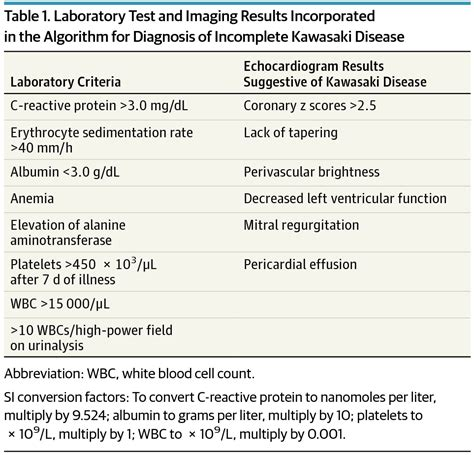 Kawasaki Disease Diagnosis by Kawasaki Disease At 50 Years Jama Pediatrics The Jama