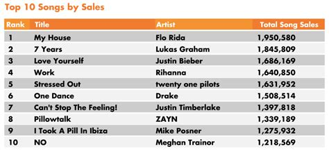 Top 10 Songs And Albums By Sales And Streams In Us