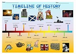 Timeline for children.docx