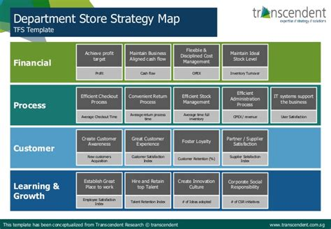 department store strategy map