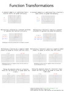 Function Graph Transformations Cheat Sheet