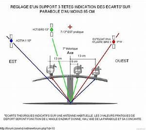 Orientation Antenne Tv : parabole monet electricite ~ Melissatoandfro.com Idées de Décoration