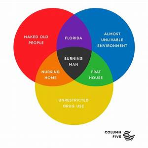 Burning Man Venn Diagram   Funny