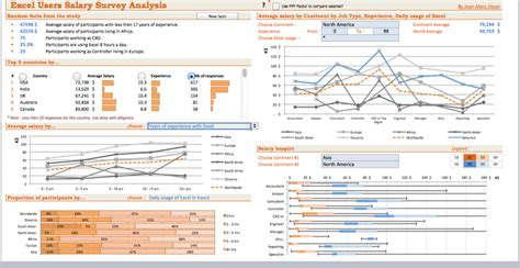 excel dashboard template template   speedy
