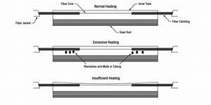 Fiber Splices And Temporary Termination