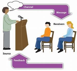 Presentation Aids  Design And Usage