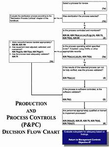 production and process controls ppc With process narrative template