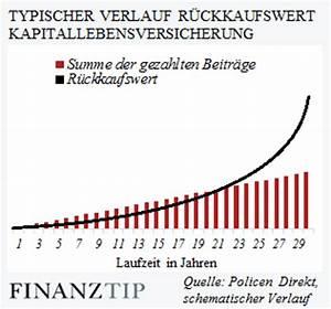 Rückkaufswert Lebensversicherung Berechnen : bgh urteile zu r ckkaufswert nach k ndigung einer kapitallebensversicherung oder ~ Themetempest.com Abrechnung