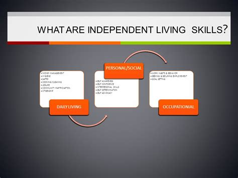 Independent Living Skills  Ppt Download