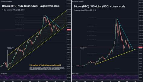 perspective  bitcoin logarithmic linear scale