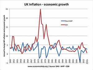 Low inflation and high growth | Economics Help