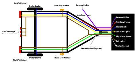 7 way trailer wiring diagram dejual