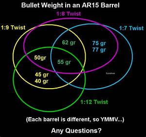 What Is The Heaviest Load A 1 9 Twist Barrel Can Handle In