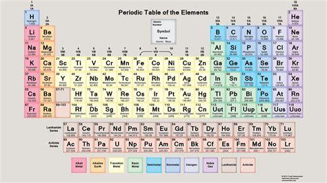 chemistry worksheets    print