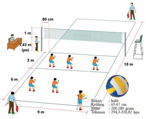 Nah itulah penjelasan lengkap materi tentang kombinasi gerak dalam permainan bola voli. Permainan Bola Besar Bola voli | Mikirbae