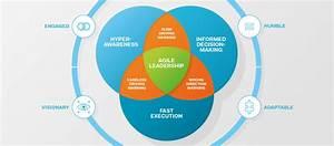 Redefining Leadership For A Digital Age