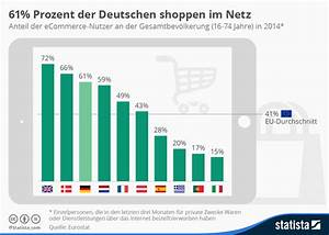 Gartendeko Online Shop österreich : infografik briten beim online shopping f hrend statista ~ Articles-book.com Haus und Dekorationen