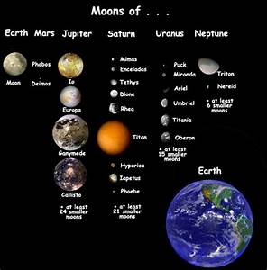 Planets Solar System Moons (page 2) - Pics about space