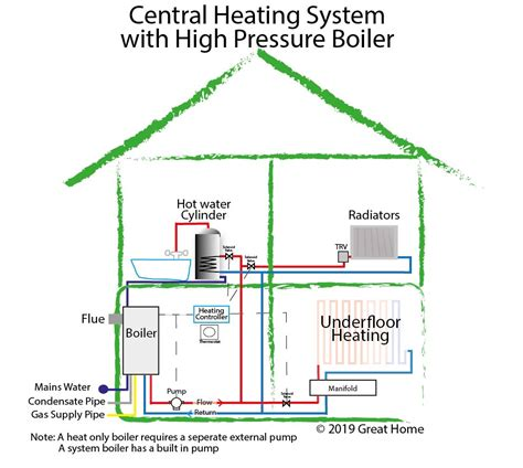 guide to central heating systems combi boiler system gravity fed system high pressure