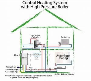 Guide To Central Heating Systems