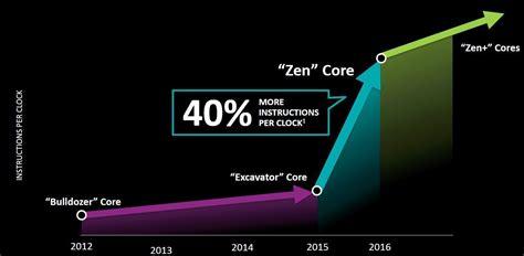 Lisa Su, Amd Il Successo Dell'architettura Zen è