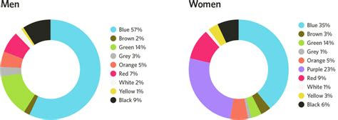 most popular favorite color the most important color in ui design ux planet