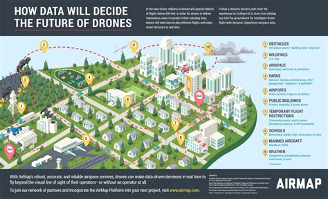 data driven drone decision making airmap