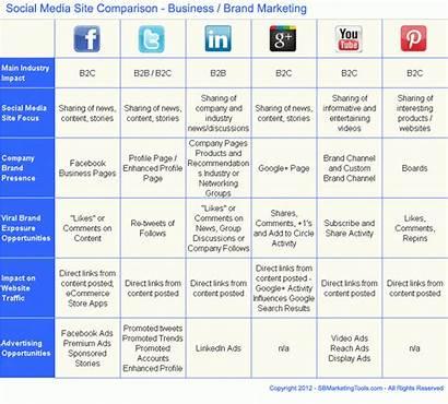 Social Marketing Strategy Chart Comparison Plan Template