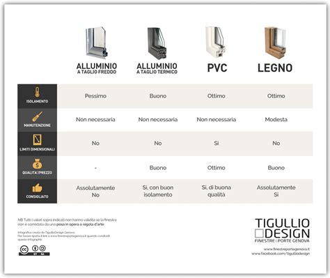 Pvc O Legno by Meglio Infissi In Pvc O Alluminio La Guida Definitiva
