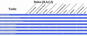 Raci Matrix  A Practical Guide  U2014 Business Analyst Learnings