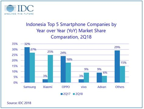 idc xiaomi grabs no 2 spot in indonesia with 25 market gizchina