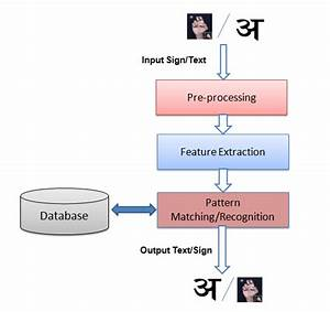 1 Block Diagram Of Translation Of Sign Language To Text