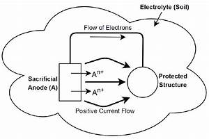 Schematic Of Sacrificial Anode Cathodic Protection Method