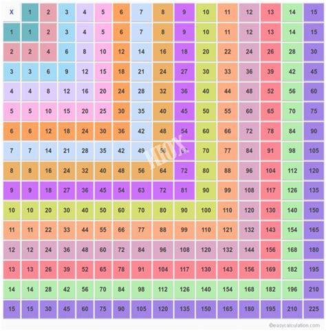 multiplication table   multiplication chart