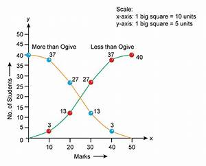Chapter 7 Frequency Diagrams  Histograms  Polygon And
