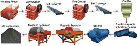 china manganese ore magnetic separation machine
