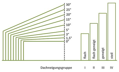 45 Grad Dachneigung by Bedeutung Berechnung Und Kennwerte Der Dachneigung