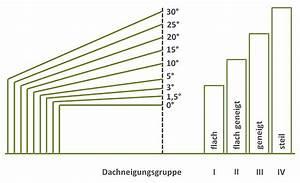 Dachneigung Flachdach Berechnen : bedeutung berechnung und kennwerte der dachneigung ~ Themetempest.com Abrechnung