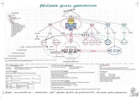 asai advanced security ad infrastructure esae paw
