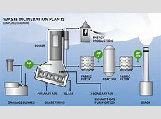 M&C Tech Group Waste Incineration Plants Gas sampling