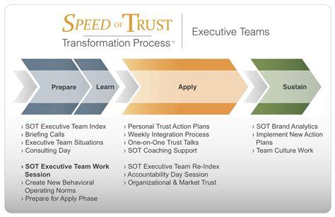 team building  performance leadership training