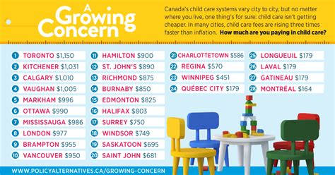 infographic 2016 child care fees canadian centre for 485 | A Growing Concern 2016 shareable