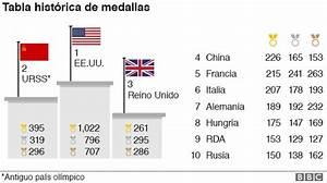 Deportistas, récords y países que hicieron historia en Río ...