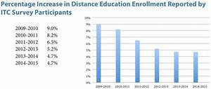 Study explores online learning trends at community colleges