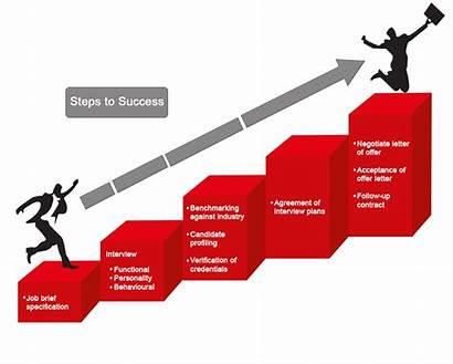 Success Step Steps Steel
