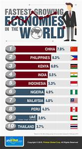 Infographic: Philippines among world's fastest-growing ...