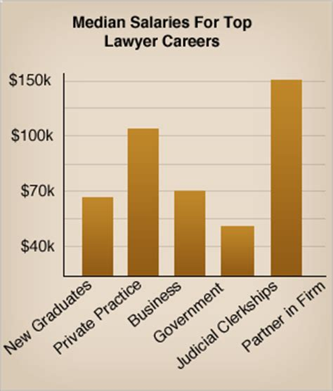 criminal justice lawyer salary significance types
