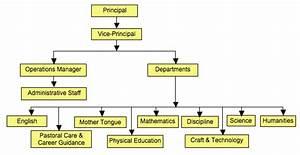 Those Flippin U2019 Pyramids Of School Hierarchy