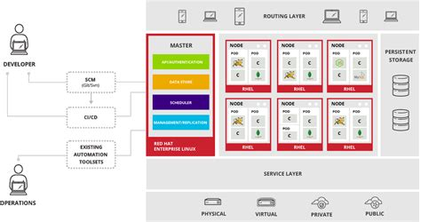 architecture red hat customer portal